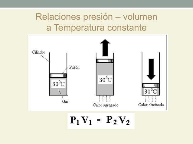 Relaciones presión – volumen  a Temperatura constante