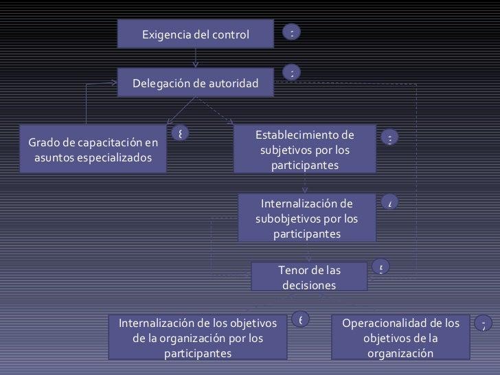Exigencia del control Delegación de autoridad Internalización de subobjetivos por los participantes Grado de capacitación ...