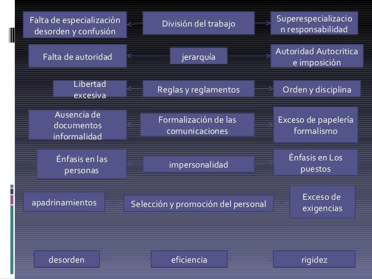 División del trabajo jerarquía Reglas y reglamentos Formalización de las comunicaciones impersonalidad Selección y promoci...