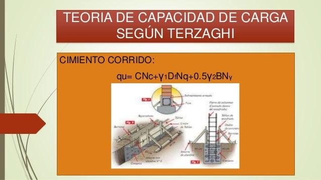 TEORIA DE CAPACIDAD DE CARGA SEGÚN TERZAGHI CIMIENTO CORRIDO: qu= CNc+γ1DfNq+0.5γ2BNγ
