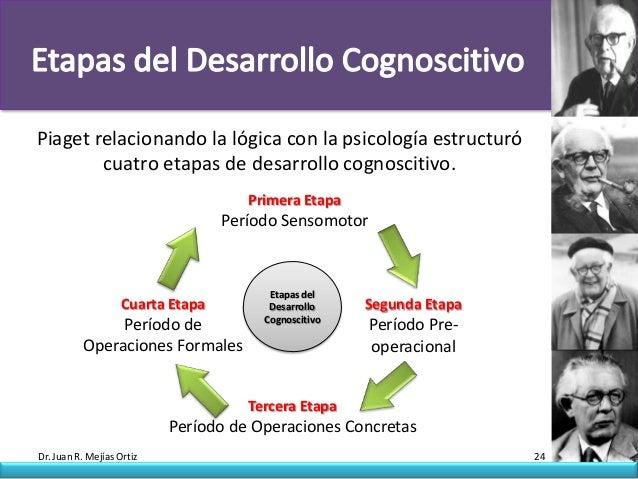 Piaget relacionando la lógica con la psicología estructuró        cuatro etapas de desarrollo cognoscitivo.               ...