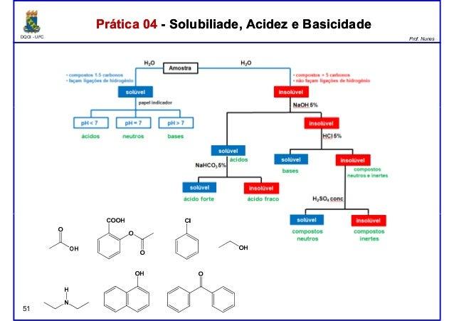 DQOI - UFC Prof. Nunes Prática 04 - Solubiliade, Acidez e BasicidadePrática 04 - Solubiliade, Acidez e Basicidade 51