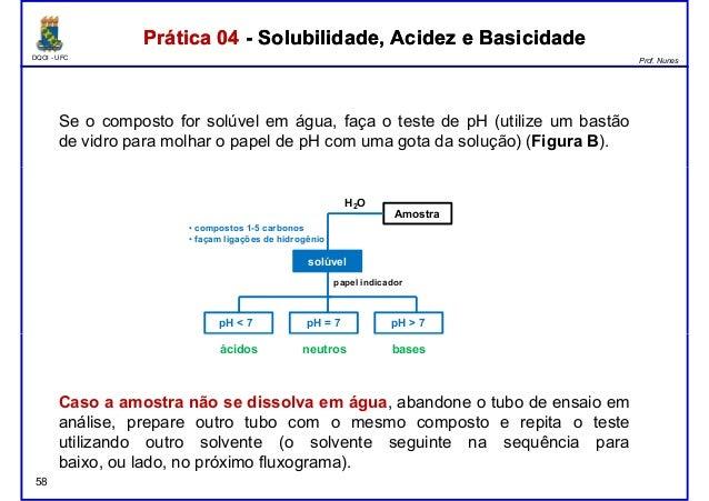 DQOI - UFC Prof. Nunes Se o composto for solúvel em água, faça o teste de pH (utilize um bastão de vidro para molhar o pap...