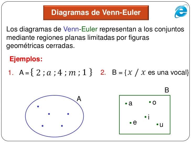 Teoria de conjuntos diagramas de venn eulerlos ccuart Image collections