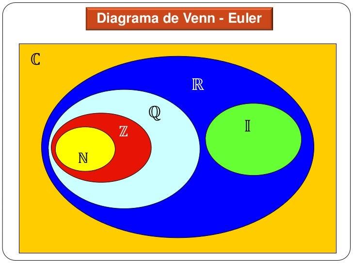 Teoria de conjuntos 36 diagrama de venn ccuart Images