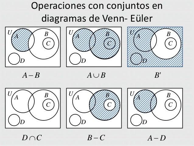 Teoria de conjuntos operaciones con conjuntos en diagramas de venn ccuart Images