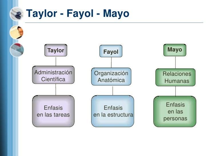 TEORIAS DE LA ADMINISTRACION ELTON MAYO