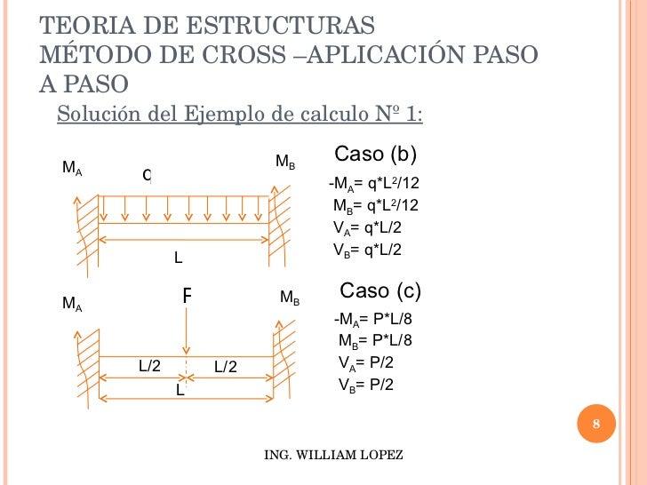 TEORIA DE ESTRUCTURAS - METODO DE CROSS