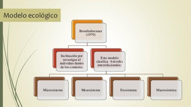 Modelo ecológico Bronfenbrenner (1979) Inclinación por investigar al individuo dentro de los contexto. Este modelo clasifi...