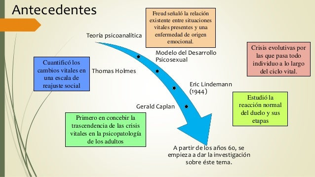 Antecedentes Teoría psicoanalítica Modelo del Desarrollo Psicosexual Thomas Holmes Eric Lindemann (1944) Gerald Caplan A p...