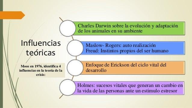 Charles Darwin sobre la evolución y adaptación de los animales en su ambiente Maslow- Rogers: auto realización Freud: Inst...