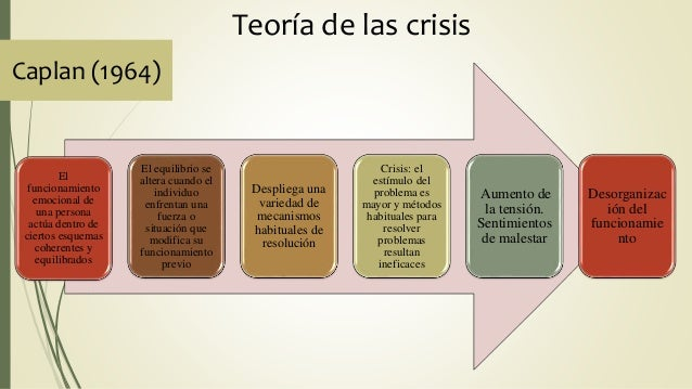 Teoría de las crisis El funcionamiento emocional de una persona actúa dentro de ciertos esquemas coherentes y equilibrados...