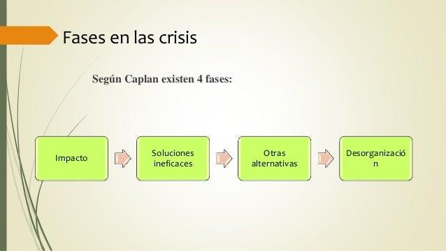 Fases en las crisis Según Caplan existen 4 fases: Impacto Soluciones ineficaces Otras alternativas Desorganizació n