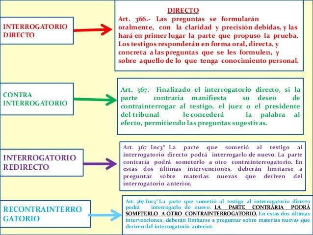manual de interrogatorio y contrainterrogatorio pdf