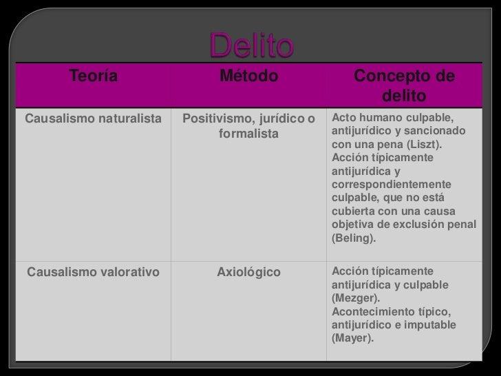 ELEMENTOS DEL                  ESTRUCTURA DEL            DELITO                         DELITO   Son los componentes y   ...