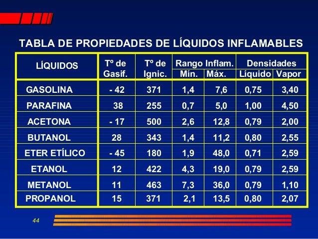 El coste de la gasolina en volgograde sobre las gasolineras