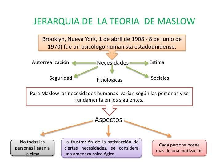 JERARQUIA DE  LA TEORIA  DE MASLOW<br />Brooklyn, Nueva York, 1 de abril de 1908 - 8 de junio de 1970) fue un psicólogo hu...
