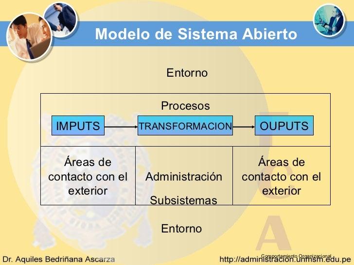 Modelo de Sistema Abierto                      Entorno                     Procesos IMPUTS           TRANSFORMACION       ...
