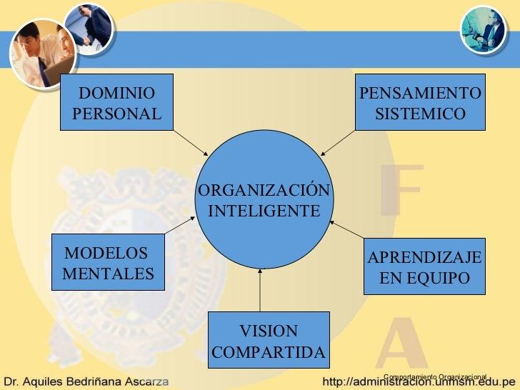DOMINIO                  PENSAMIENTOPERSONAL                    SISTEMICO           ORGANIZACIÓN            INTELIGENTEMOD...