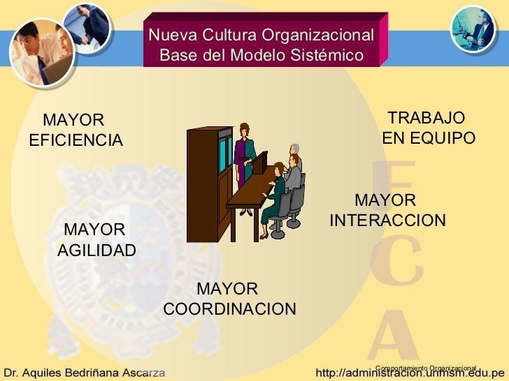 Nueva Cultura Organizacional               Base del Modelo Sistémico MAYOR                                         TRABAJO...