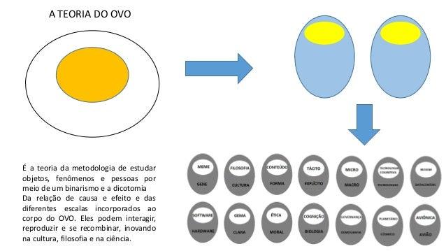 A TEORIA DO OVO É a teoria da metodologia de estudar objetos, fenômenos e pessoas por meio de um binarismo e a dicotomia D...