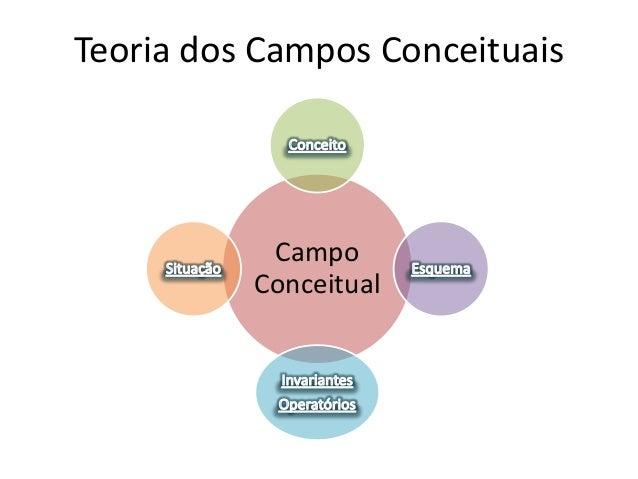 Teoria dos Campos Conceituais  Campo Conceitual