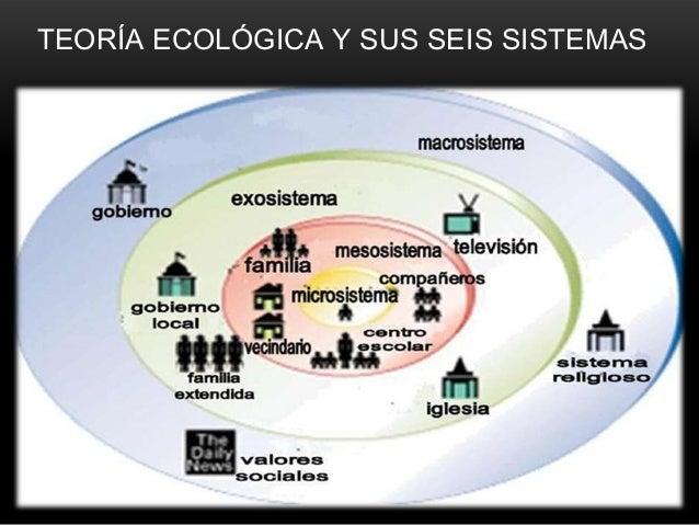 TEORÍA ECOLÓGICA Y SUS SEIS SISTEMAS