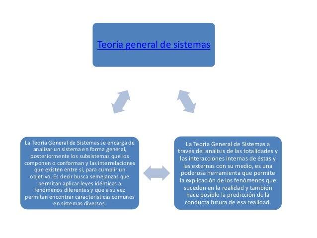 Teoría general de sistemasLa Teoría General de Sistemas através del análisis de las totalidades ylas interacciones interna...