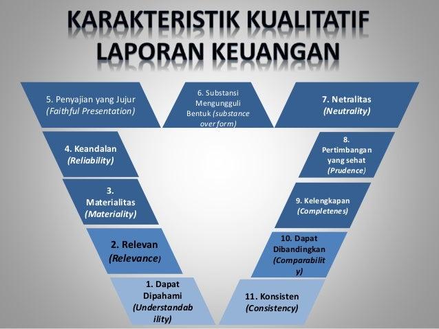 Teori Akuntansi Karakteristik Kualitatif Laporan Keuangan