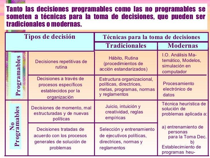 Tanto las decisiones programables como las no programables se someten a técnicas para la toma de decisiones, que pueden se...