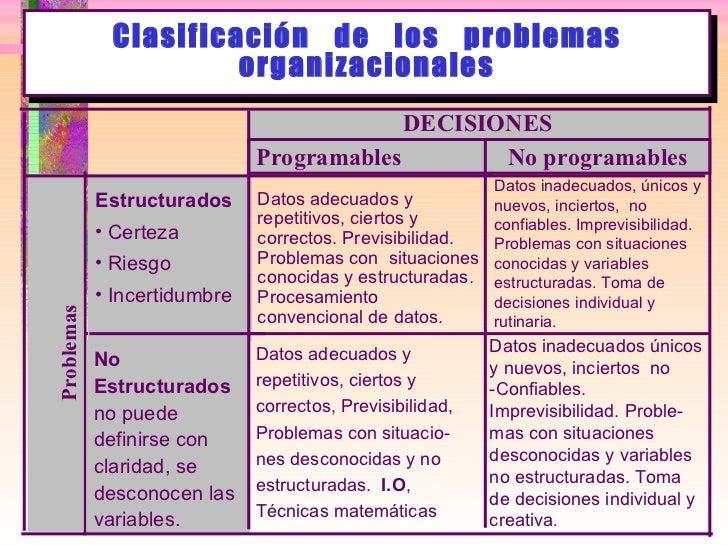 Clasificación  de  los  problemas organizacionales DECISIONES Programables No programables <ul><li>Estructurados </li></ul...