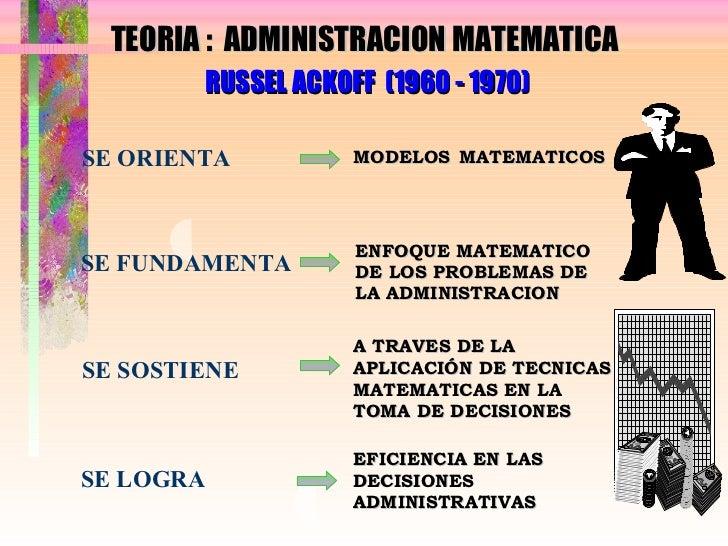 TEORIA :  ADMINISTRACION MATEMATICA  RUSSEL ACKOFF  (1960 - 1970) SE ORIENTA SE FUNDAMENTA SE SOSTIENE SE LOGRA MODELOS MA...