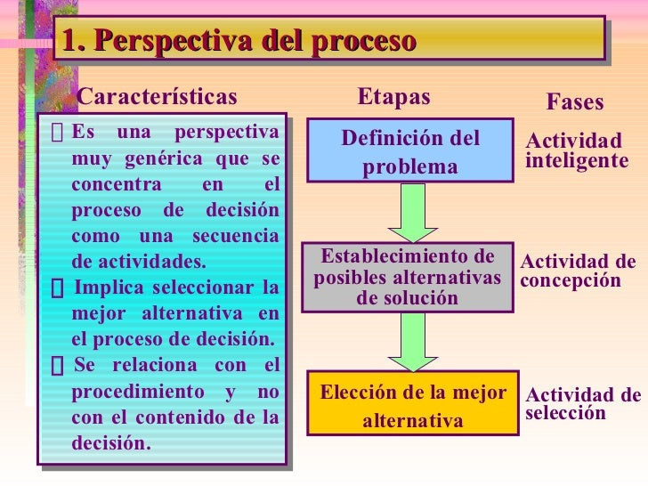 1. Perspectiva del proceso  Es una perspectiva muy genérica que se concentra en el proceso de decisión como una secuencia...