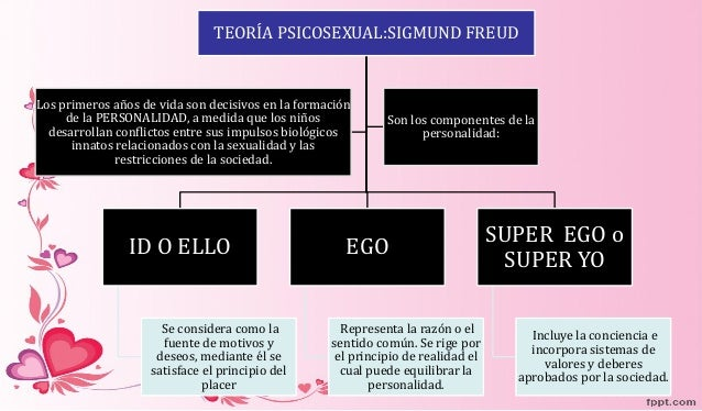Teoria Psicosexual Freud 94