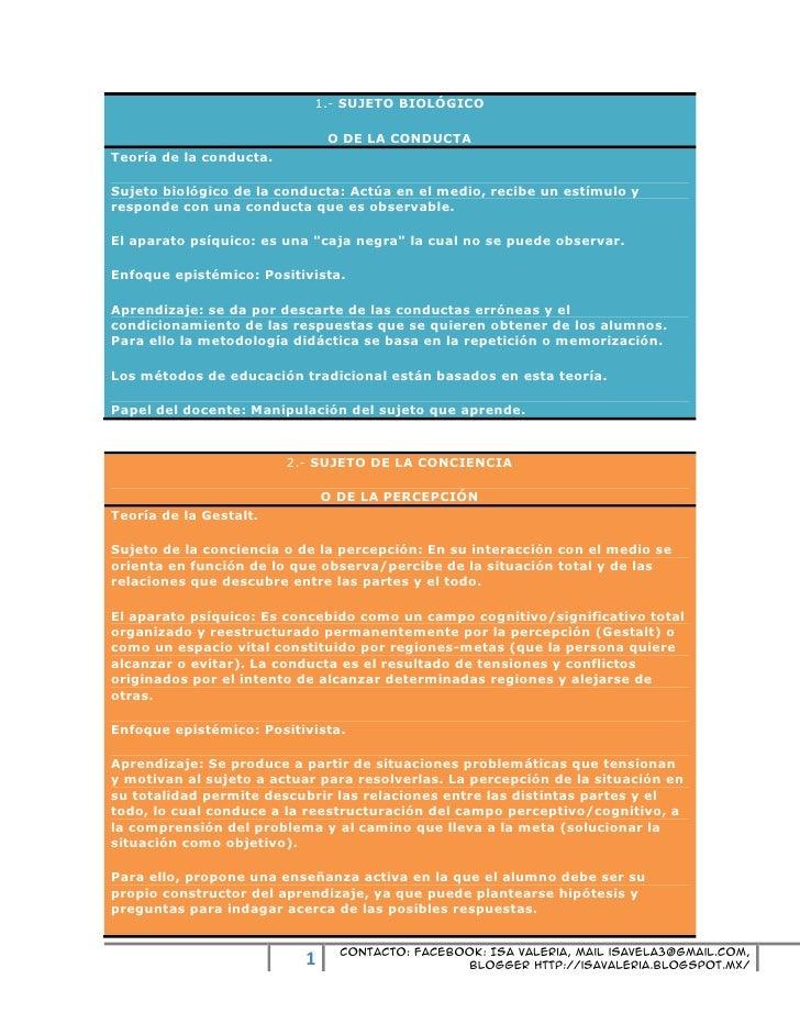 1.- SUJETO BIOLÓGICO                               O DE LA CONDUCTATeoría de la conducta.Sujeto biológico de la conducta: ...