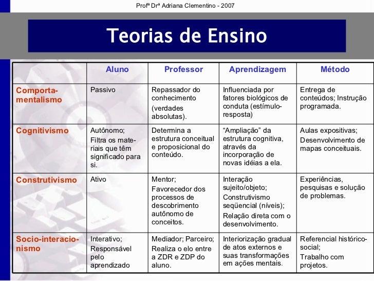 0976b080f44 Profª Drª Adriana Clementino - 2007  15.