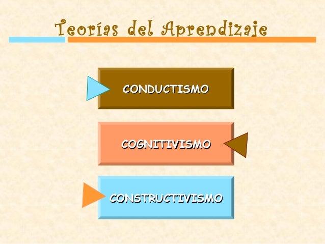 CONDUCTISMOCONDUCTISMO COGNITIVISMOCOGNITIVISMO CONSTRUCTIVISMOCONSTRUCTIVISMO Teorías del Aprendizaje