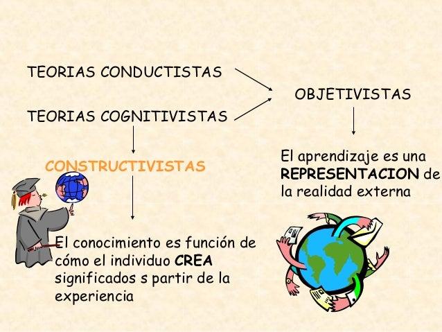 TEORIAS CONDUCTISTAS TEORIAS COGNITIVISTAS OBJETIVISTAS El aprendizaje es una REPRESENTACION de la realidad externa CONSTR...