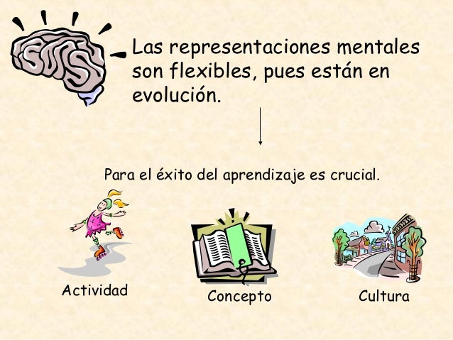 Las representaciones mentales son flexibles, pues están en evolución. Para el éxito del aprendizaje es crucial. ConceptoAc...
