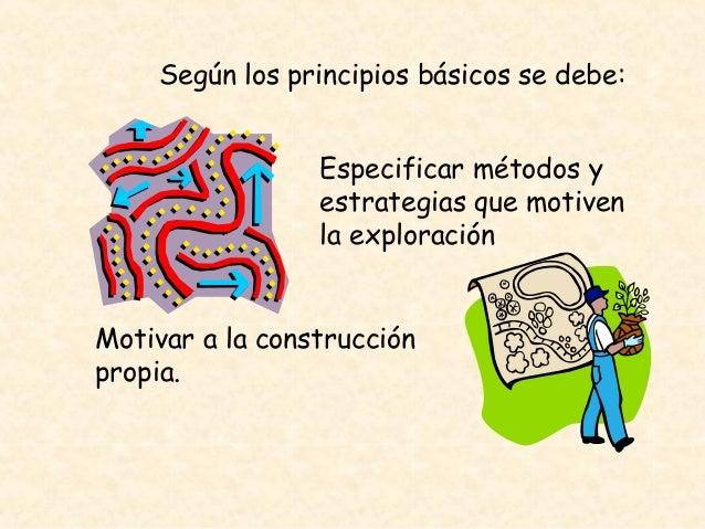 Según los principios básicos se debe: Especificar métodos y estrategias que motiven la exploración Motivar a la construcci...