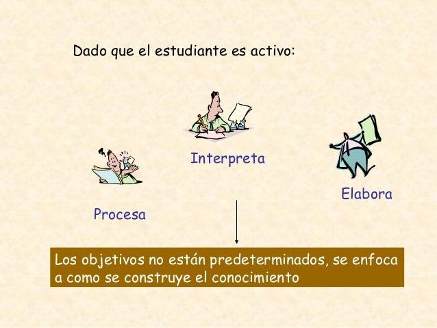 Dado que el estudiante es activo: Los objetivos no están predeterminados, se enfoca a como se construye el conocimiento In...