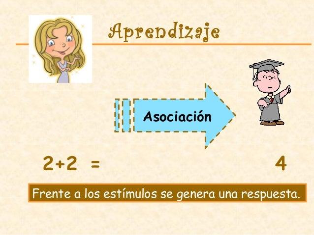 Asociación Aprendizaje 2+2 = 4 Frente a los estímulos se genera una respuesta.