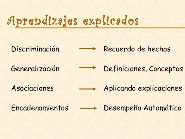 Aprendizajes explicados Discriminación Recuerdo de hechos Generalización Definiciones, Conceptos Asociaciones Aplicando ex...