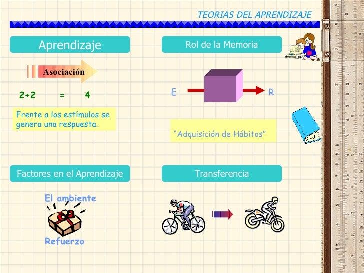 TEORIAS DEL APRENDIZAJE CON EJEMPLOS :D Slide 3