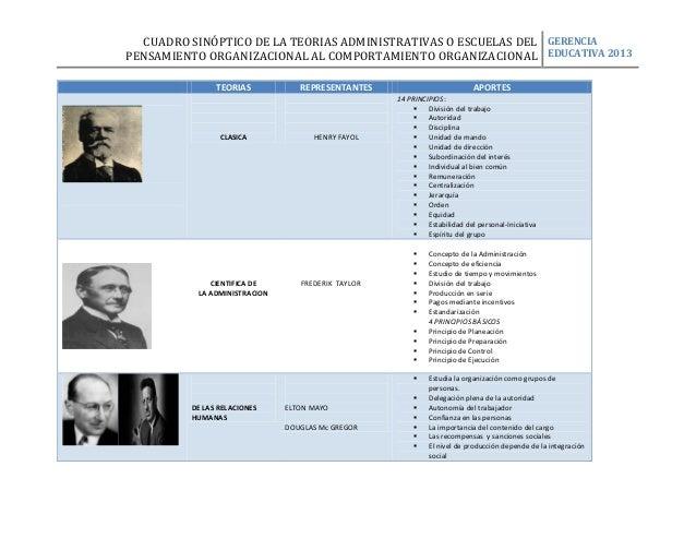 CUADRO SINÓPTICO DE LA TEORIAS ADMINISTRATIVAS O ESCUELAS DEL GERENCIA PENSAMIENTO ORGANIZACIONAL AL COMPORTAMIENTO ORGANI...