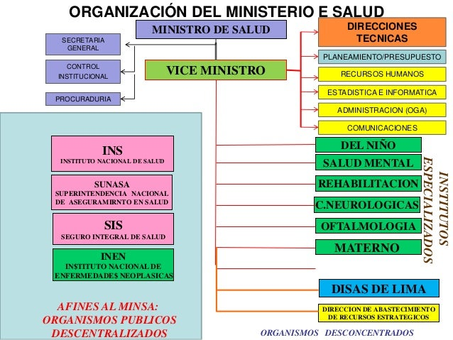 Teoria salud comunitaria for Ministerio del interior estructura