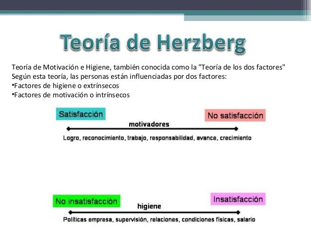 maslow herzberg The main difference between abraham maslow's and frederick herzberg's theories is that the former assumed all human needs were motivators while the latter did not the two were contemporaries and developed their theories in the 1950s maslow's theory is often presented as a pyramid in five layers.