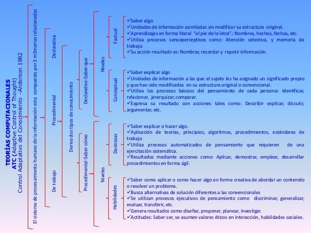 El sistema de procesamiento humano de la información esta compuesto por 3 m3morias relacionadas                           ...