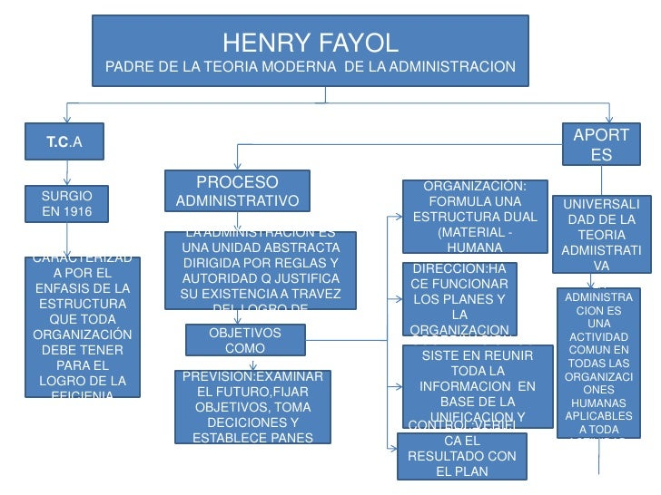 HENRY FAYOL<br />PADRE DE LA TEORIA MODERNA  DE LA ADMINISTRACION<br />T.C.A<br />APORTES<br />PROCESO ADMINISTRATIVO<br /...