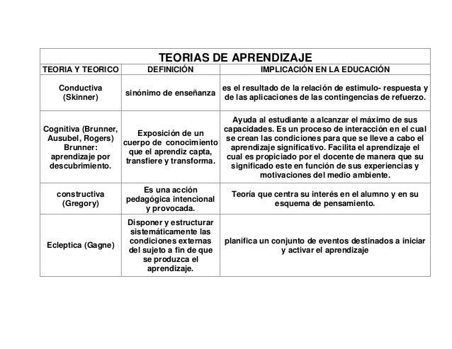 TEORIAS DE APRENDIZAJETEORIA Y TEORICO           DEFINICIÓN                     IMPLICACIÓN EN LA EDUCACIÓN    Conductiva ...